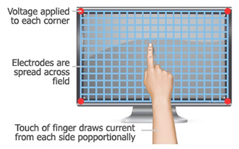 Projected Capacitive P-Cap Touch Screen